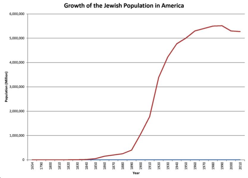 Jewish Graph.png