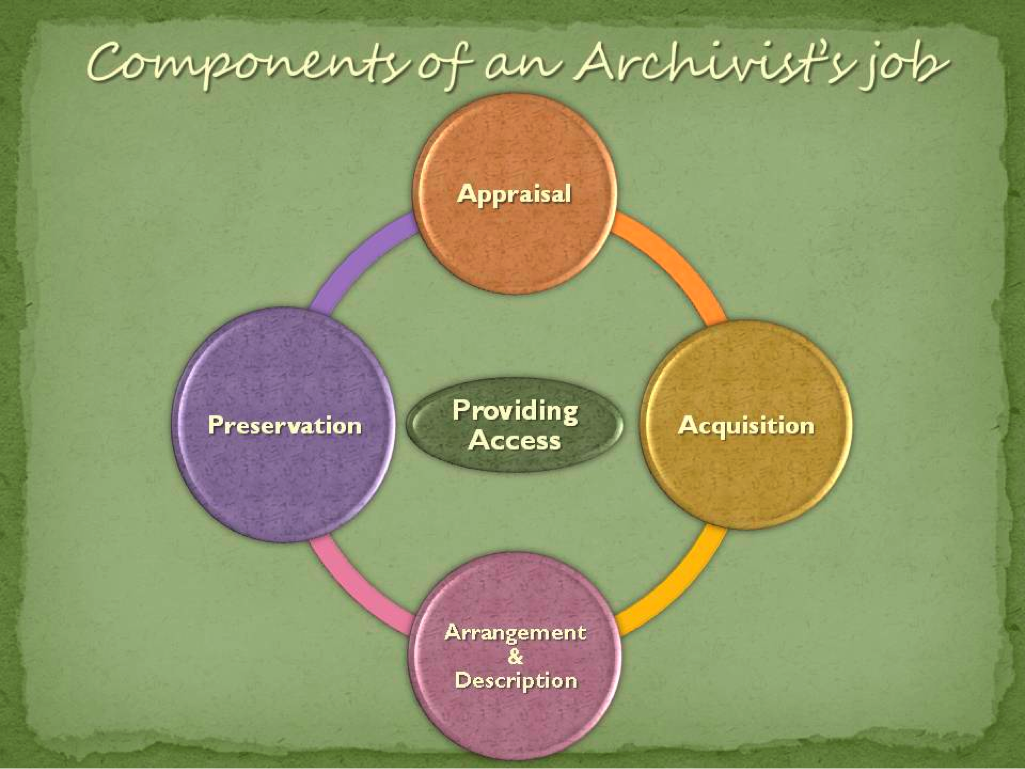 components of an archivist's job