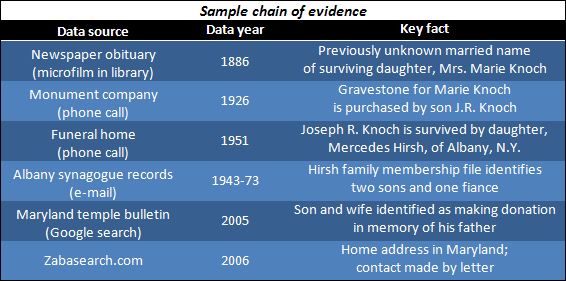 Sample Chain Of Evidence Image.png