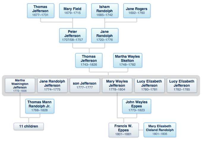 Jefferson Genealogy - President Thomas Jefferson Family ...