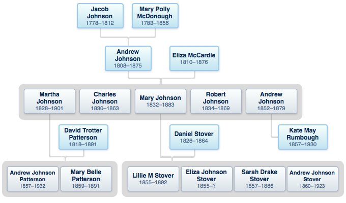 johnson family tree