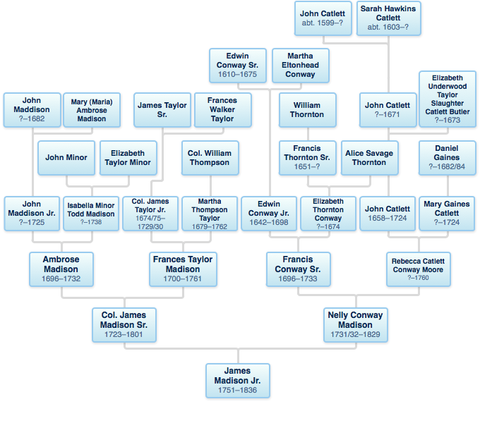 Madison family tree