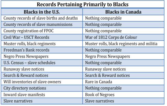 black family history