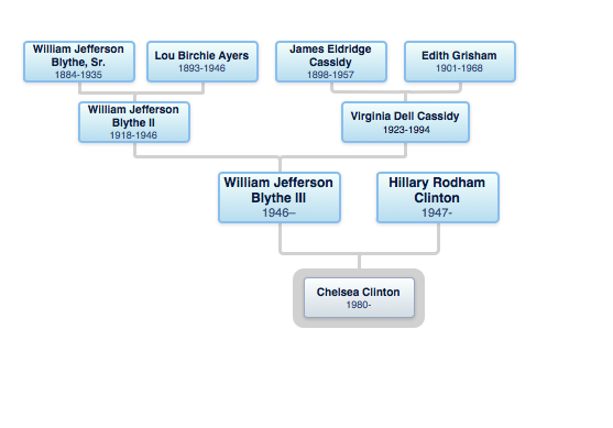 clinton family tree