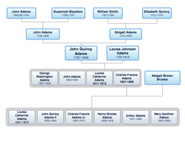 john quincy adams family tree