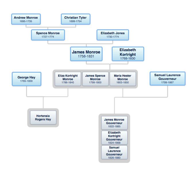 monroe family tree