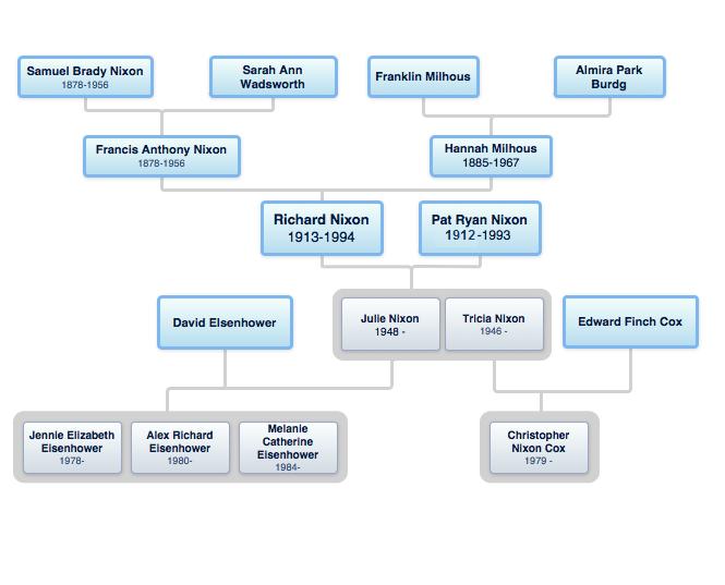 nixon family tree