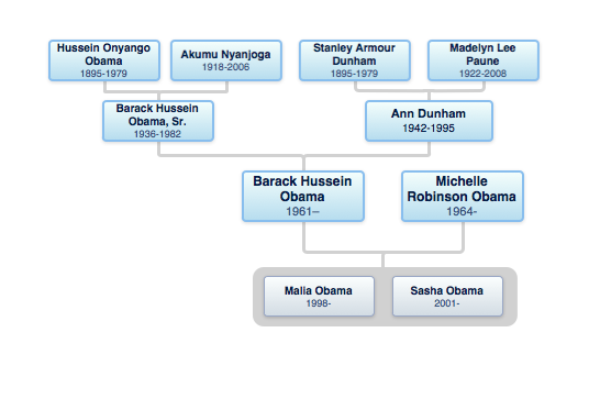 Obama Genealogy - Barack Obama Family History