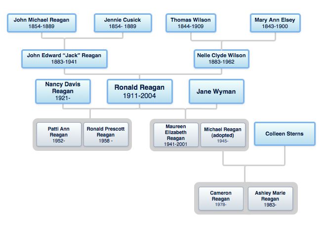 reagan family tree