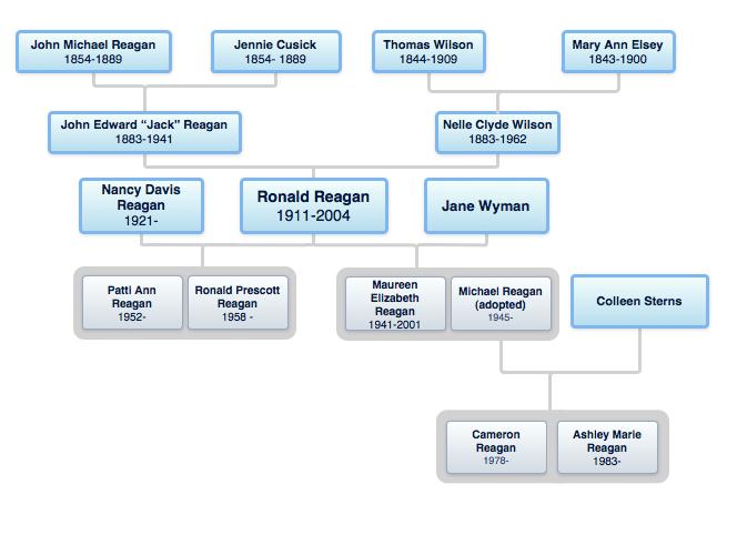 reagan family tree